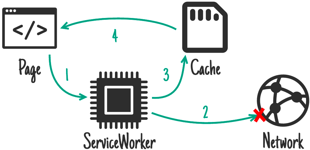 Network falling back to cache.