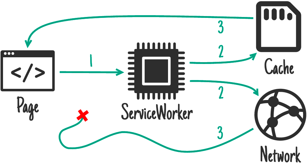Cache and network race.
