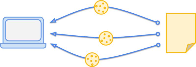 Три файла cookie отправляются в браузер с сервера в ответе