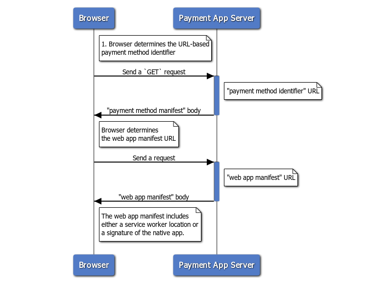 Diagram: How a browser discovers the payment app from a URL-based payment method identifier
