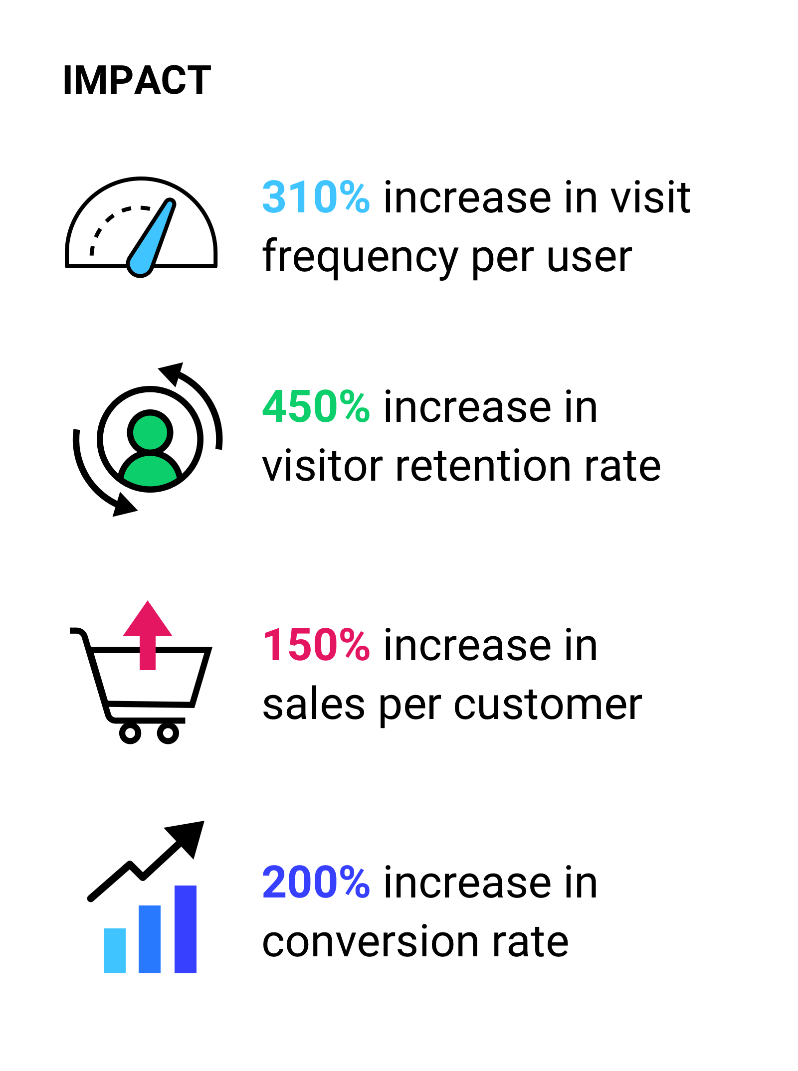 310% increase in visit frequency per user.  450% increase in visitor retention rate. 150% increase in sales per customer.200% increase in conversion rate.