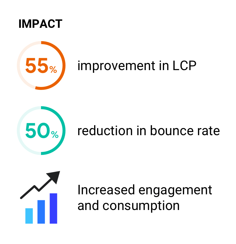 55% improvement in LCP. 50% reduction in bounce rate. Increased engagement and consumption.