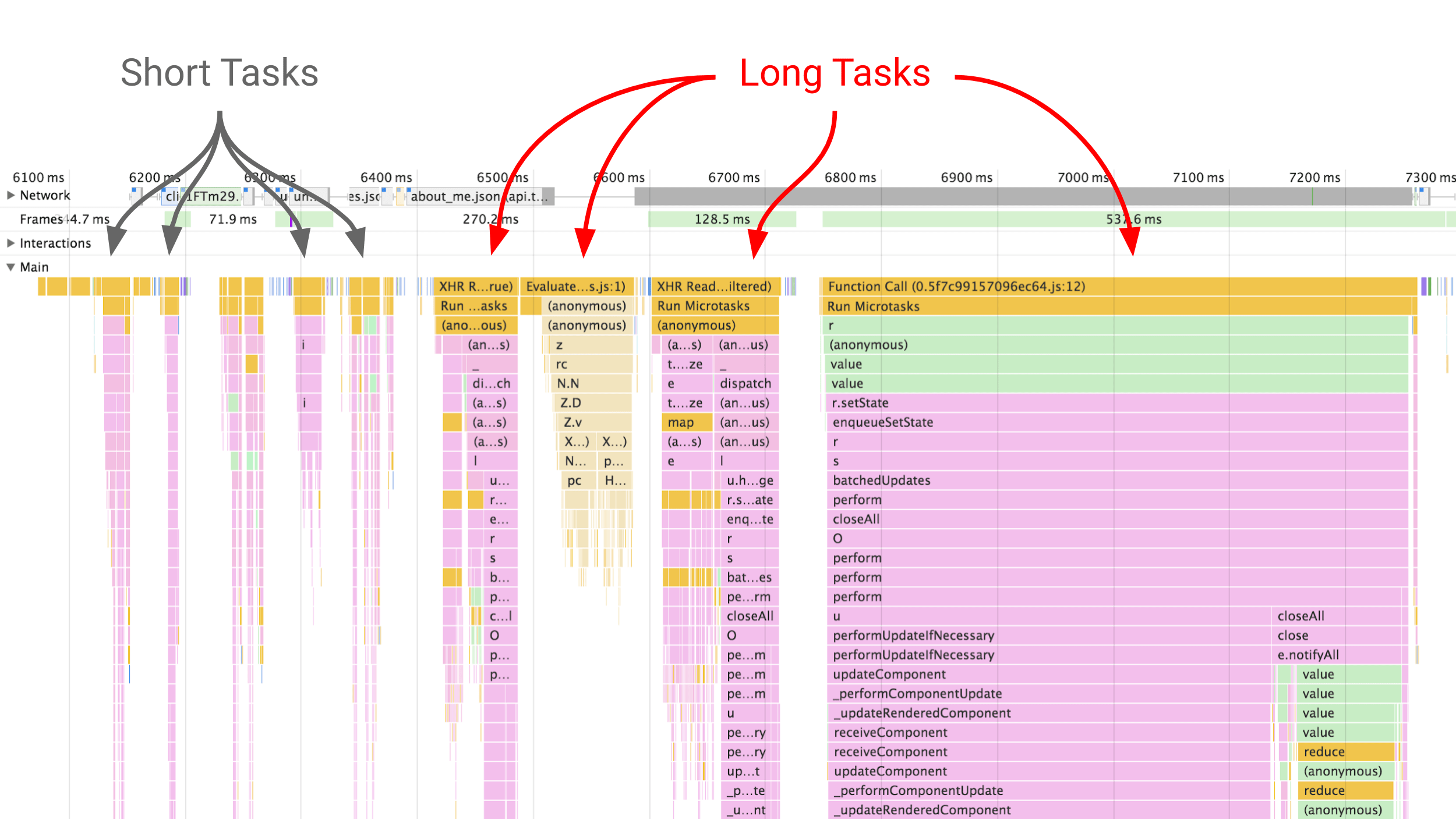 A DevTools Performance panel screenshot showing the differences between short tasks and long tasks