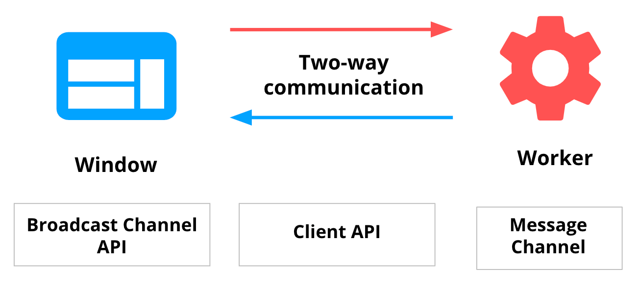 Diagram showing two-way communication between page and service worker, and the available browser APIs.