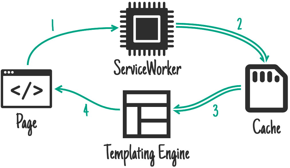ServiceWorker-side templating.