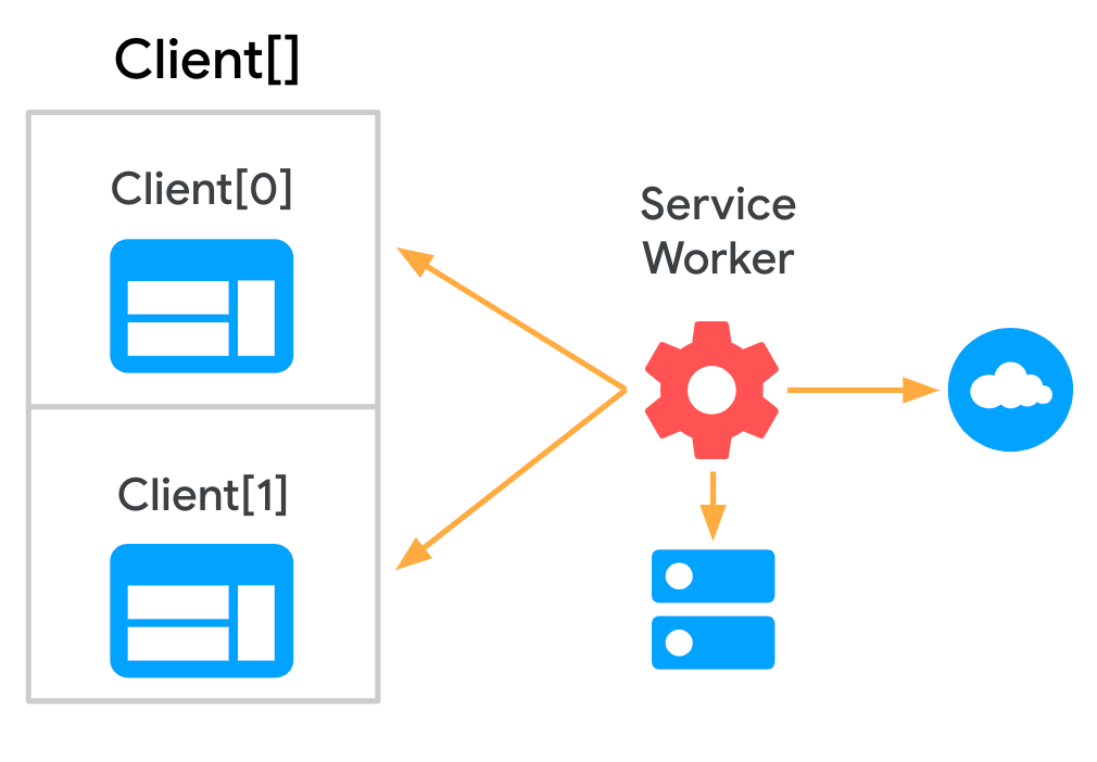 Diagram showing a service worker communicating with an array of clients.