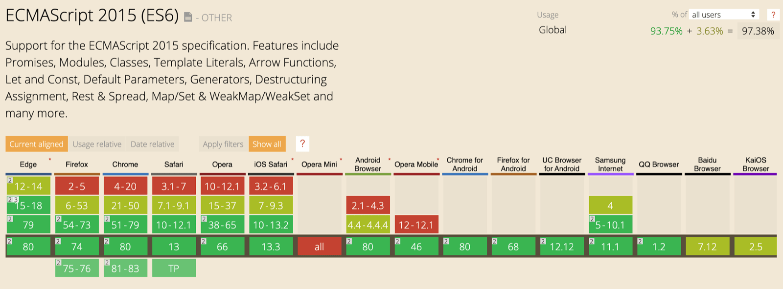 The CanIUse support table for ES6 features showing support across all major browsers.
