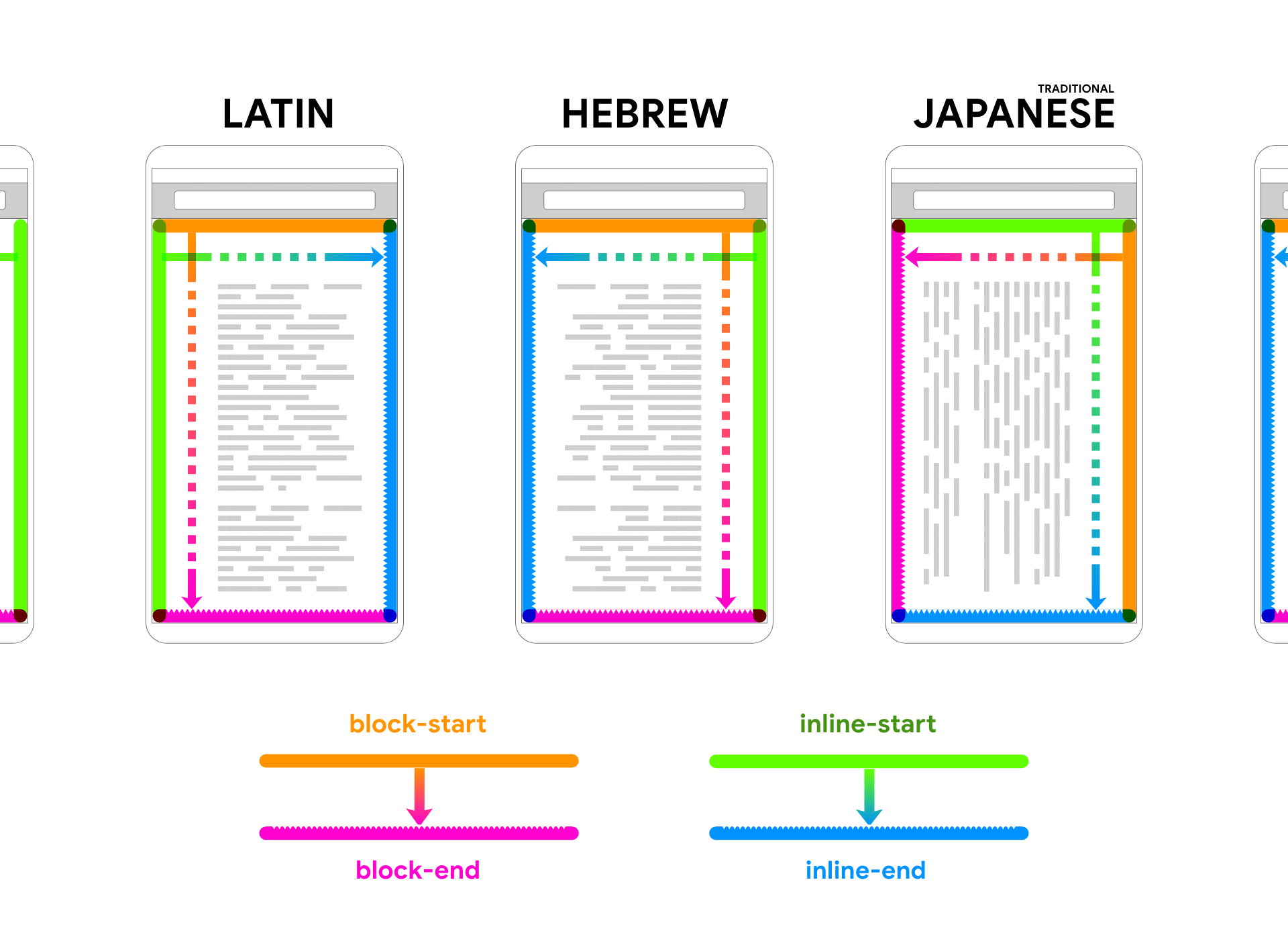 Latin, Hebrew and Japanese are shown rending placeholder text within a device frame. Arrows and colors follow the text to help associate the 2 directions of block and inline.