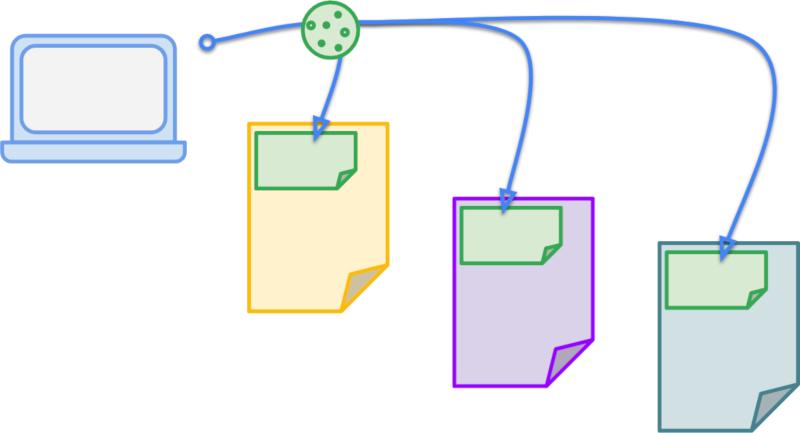 Один и тот же файл cookie отправляется в трех разных контекстах<br>