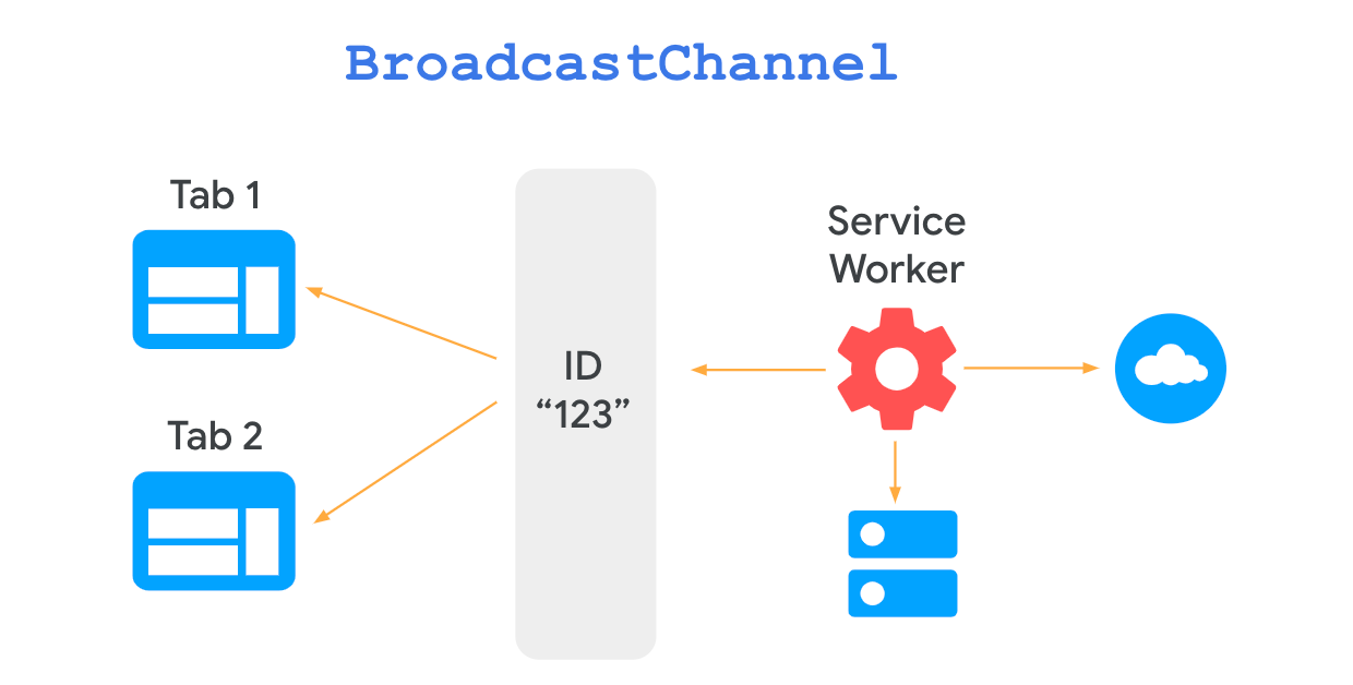 Diagram showing two-way communication between page and service worker, using a Broadcast Channel object.