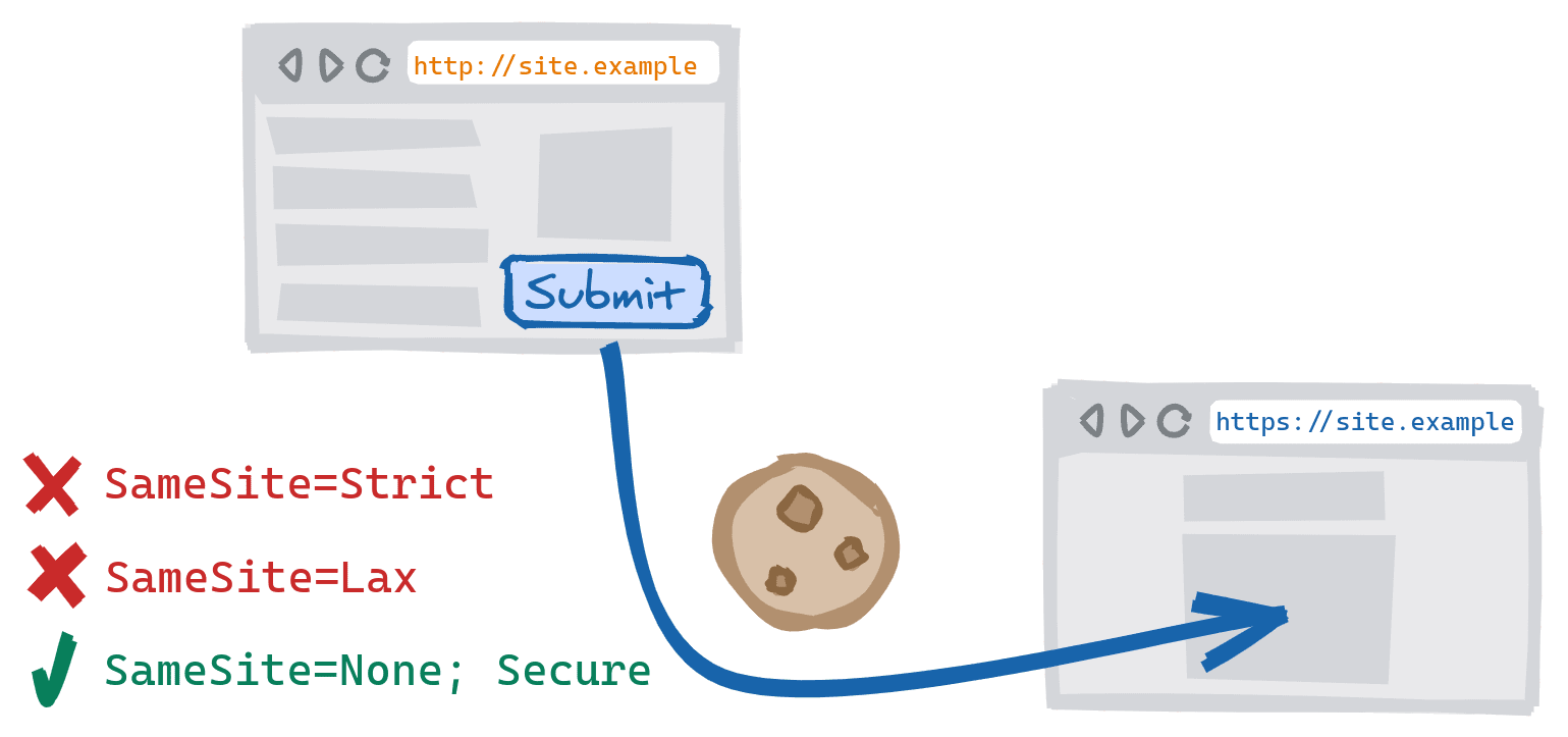 A cross-scheme form submission resulting from a form on the insecure HTTP version of the site being submitted to the secure HTTPS version. SameSite=Strict and SameSite=Lax cookies blocked, and SameSite=None; Secure cookies are allowed.