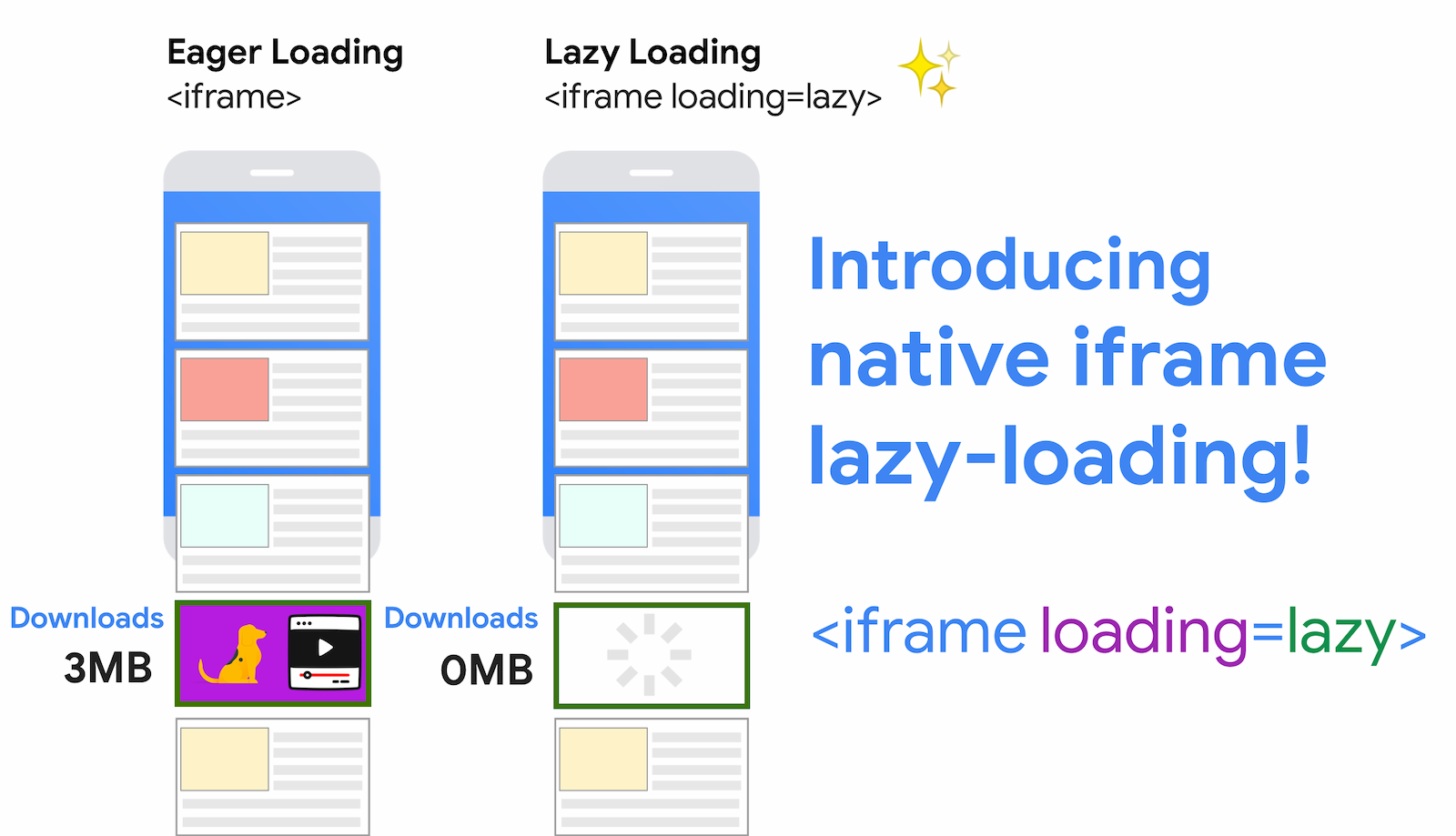 Data-savings from using iframe lazy-loading for an iframe. Eager loading pulls in 3MB in this example, while lazy-loading does not pull in this code until the user scrolls closer to the iframe.