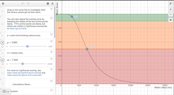 Image of the scoring curve for TTI