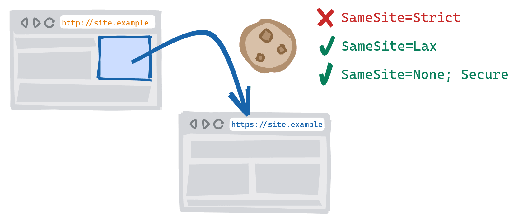 A cross-scheme navigation triggered by following a link on the insecure HTTP version of a site to the secure HTTPS version. SameSite=Strict cookies blocked, SameSite=Lax and SameSite=None; Secure cookies are allowed.