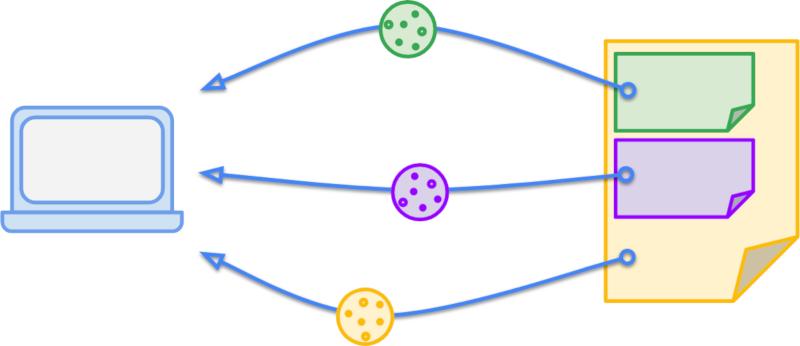 Три файла cookie отправляются в браузер из разных запросов на одной странице