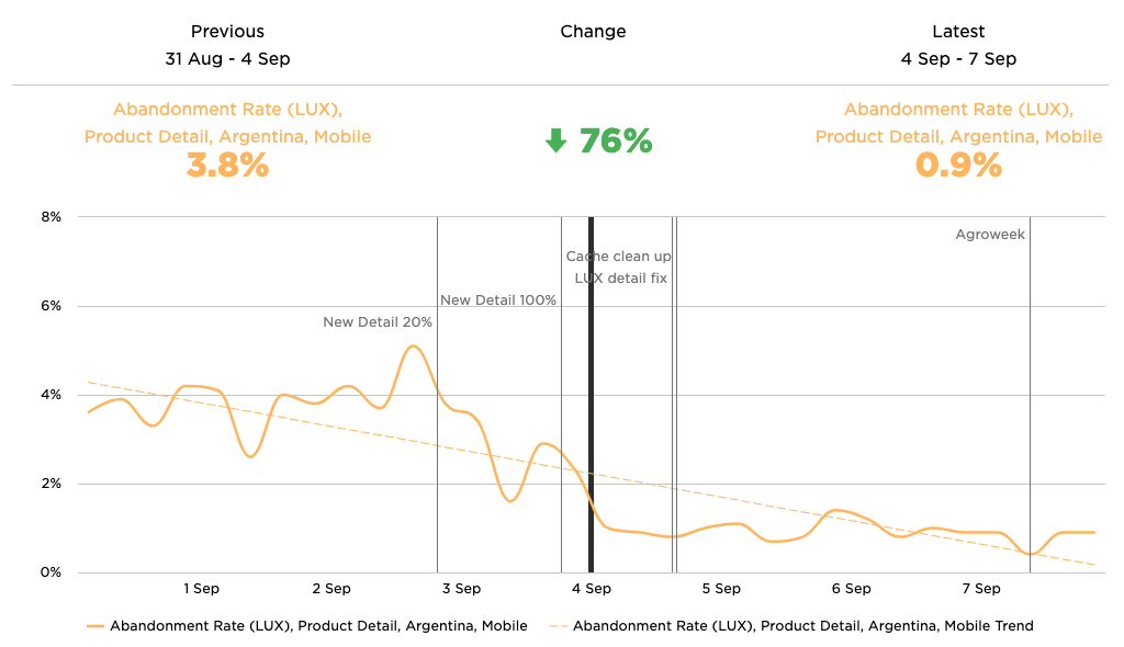 A graph showing load abandonment rate decrease of 76% on the product details page after performance optimizations.