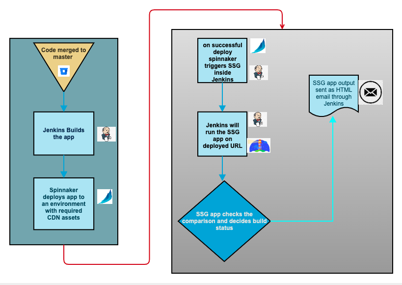 A process diagram of the SSG app, the steps shown in the diagram are described later in the article.