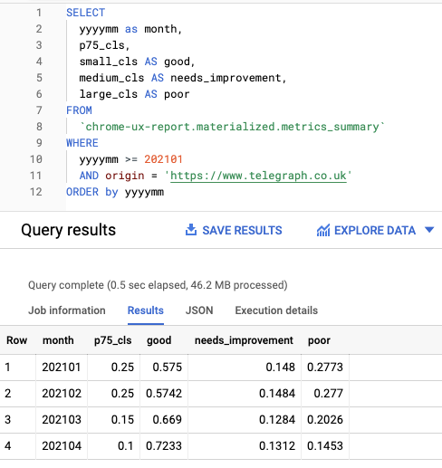 BigQuery showing p75 values improving month to month, from 0.25 to 0.1.