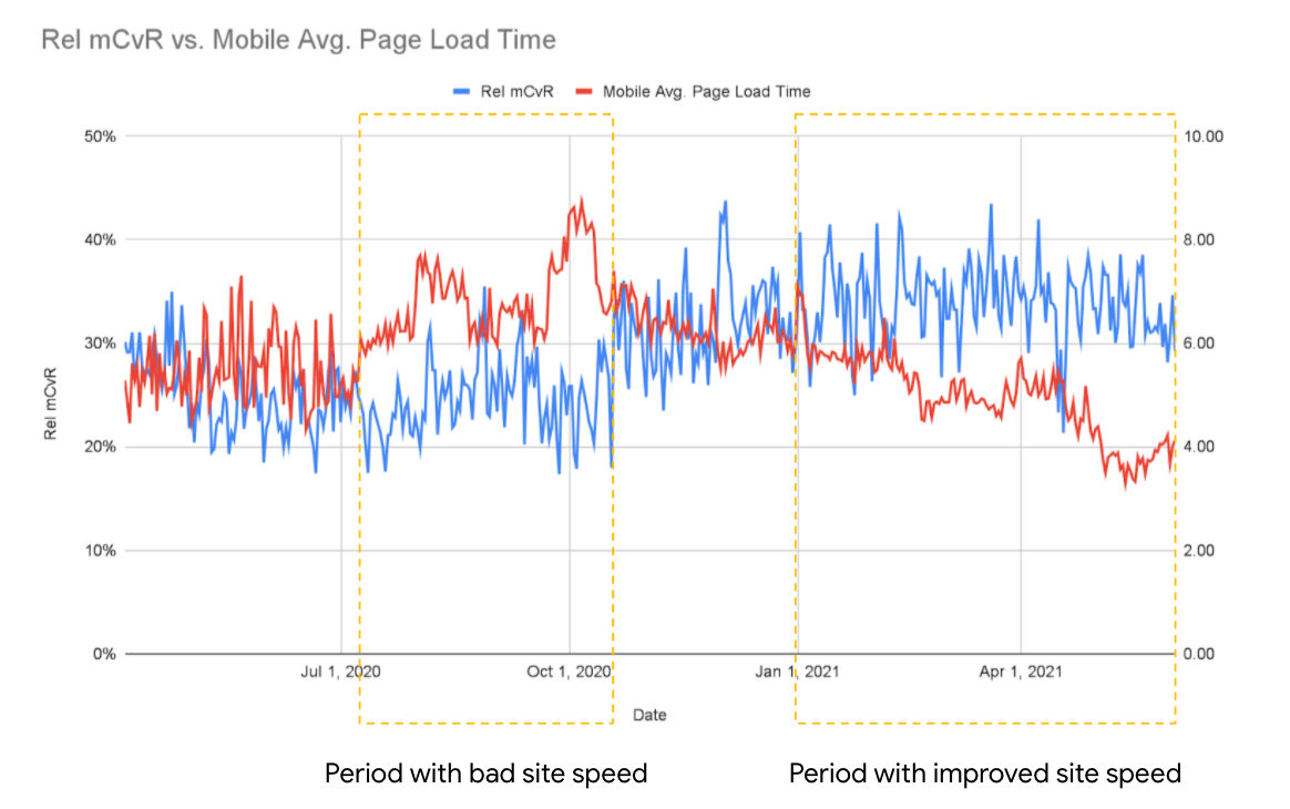 A graph showing the correlation between decreased average page load time and increased Rel mCVR.