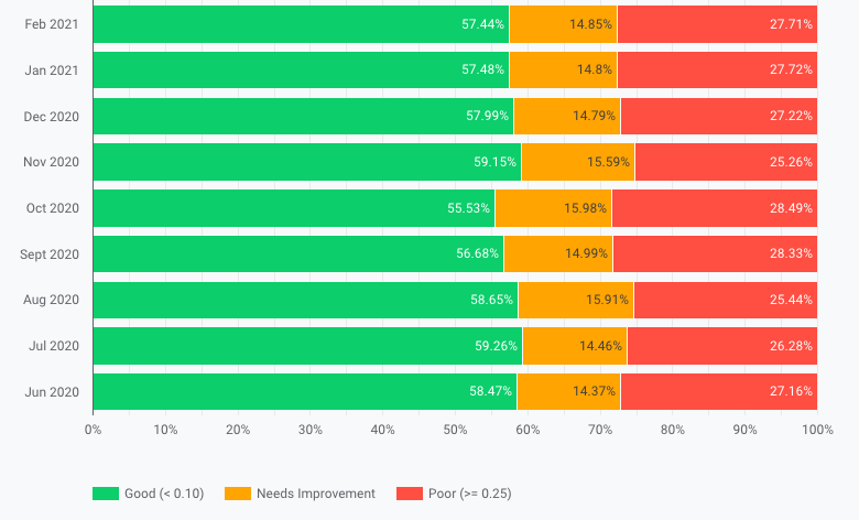 CrUX Dashboard showing about 55-60% good, 15% needs improvement, and 25% of poor scores.