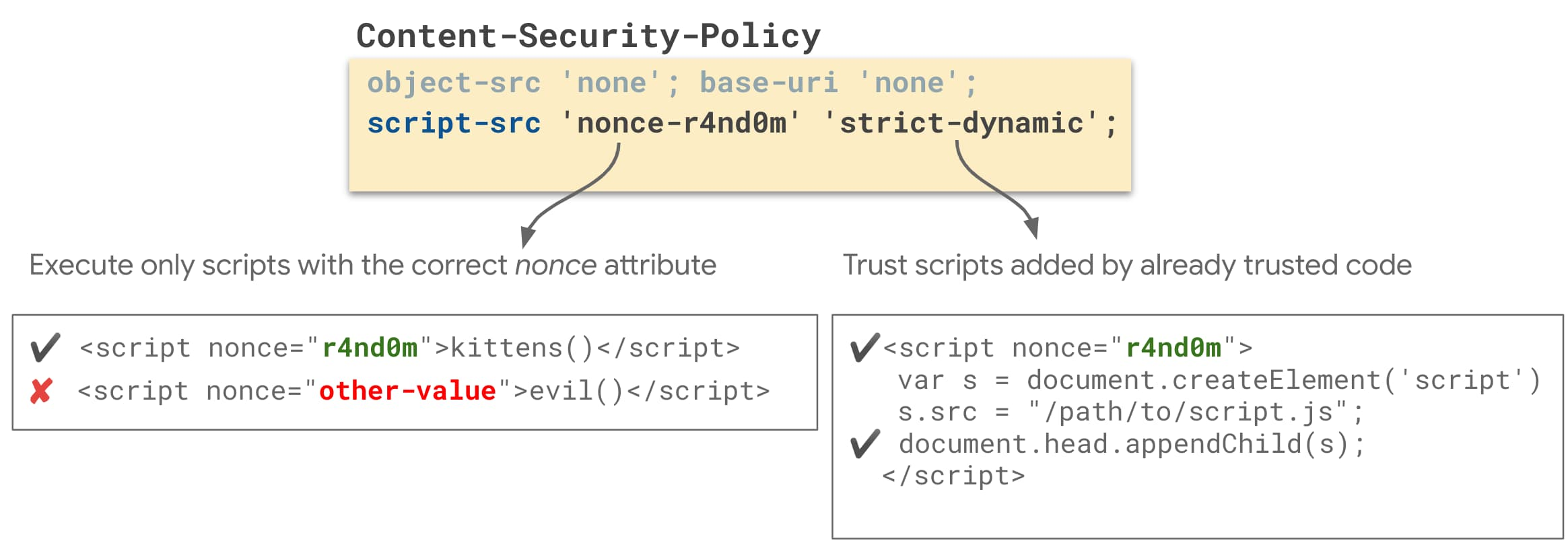 cara patch bug script xss menggunakan csp