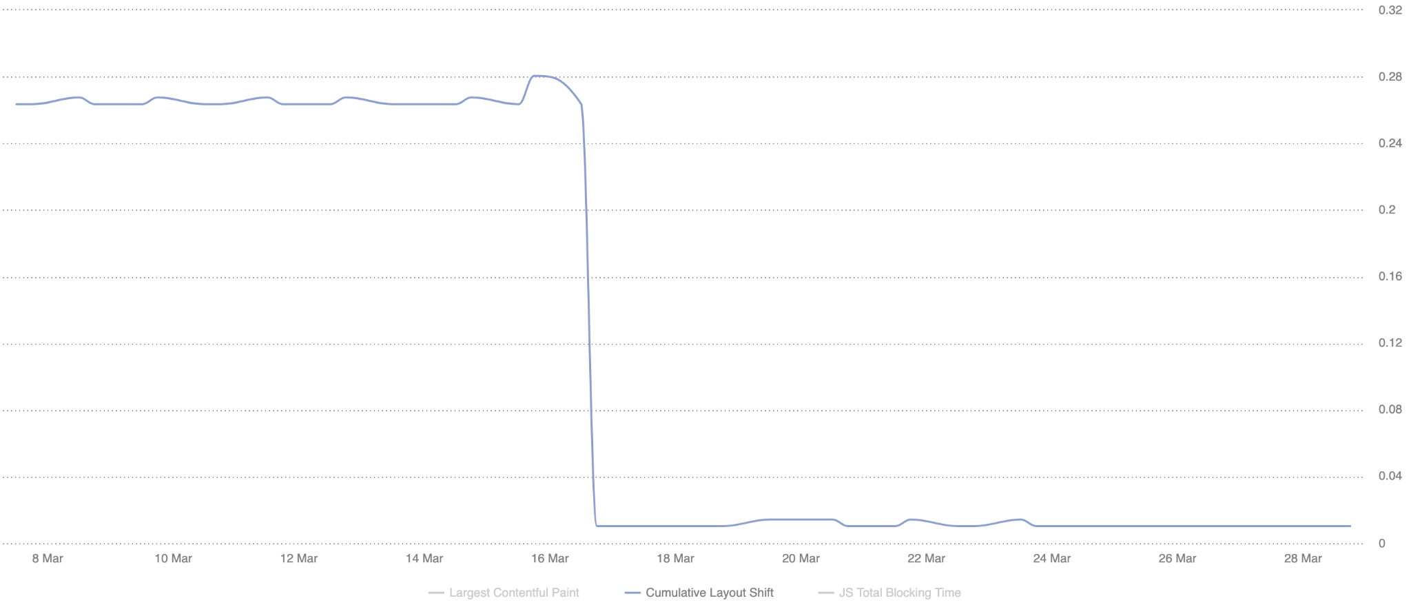 SpeedCurve chart showing a steep drop in CLS score.