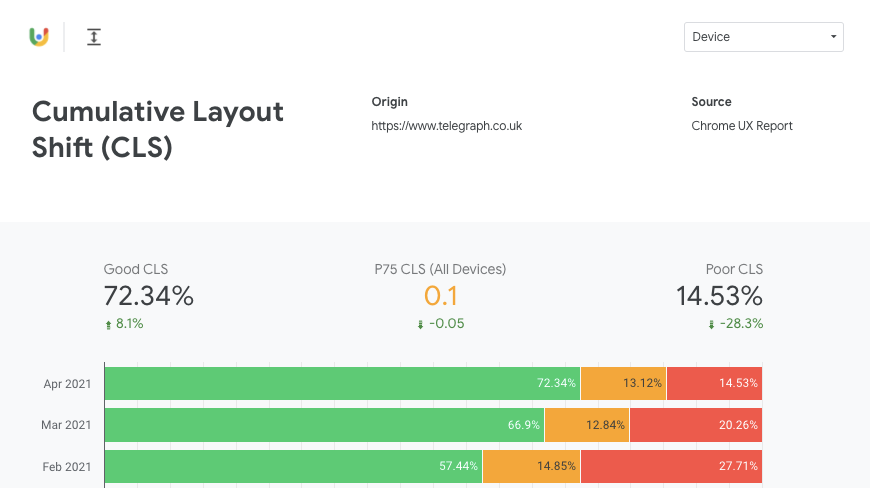 CrUX dashboard showing p75 CLS for telegraph.co.uk is 0.1.